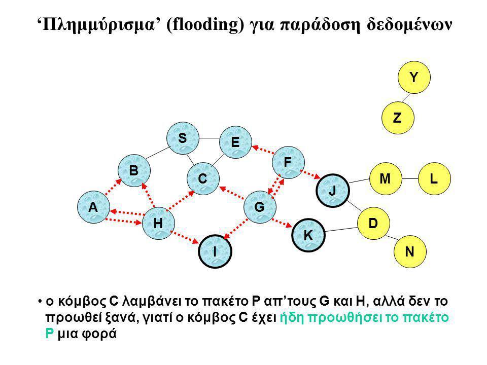 B A S E F H J D C G I K ο κόμβος C λαμβάνει το πακέτο P απ'τους G και H, αλλά δεν το προωθεί ξανά, γιατί ο κόμβος C έχει ήδη προωθήσει το πακέτο P μια φορά Z Y M N L 'Πλημμύρισμα' (flooding) για παράδοση δεδομένων