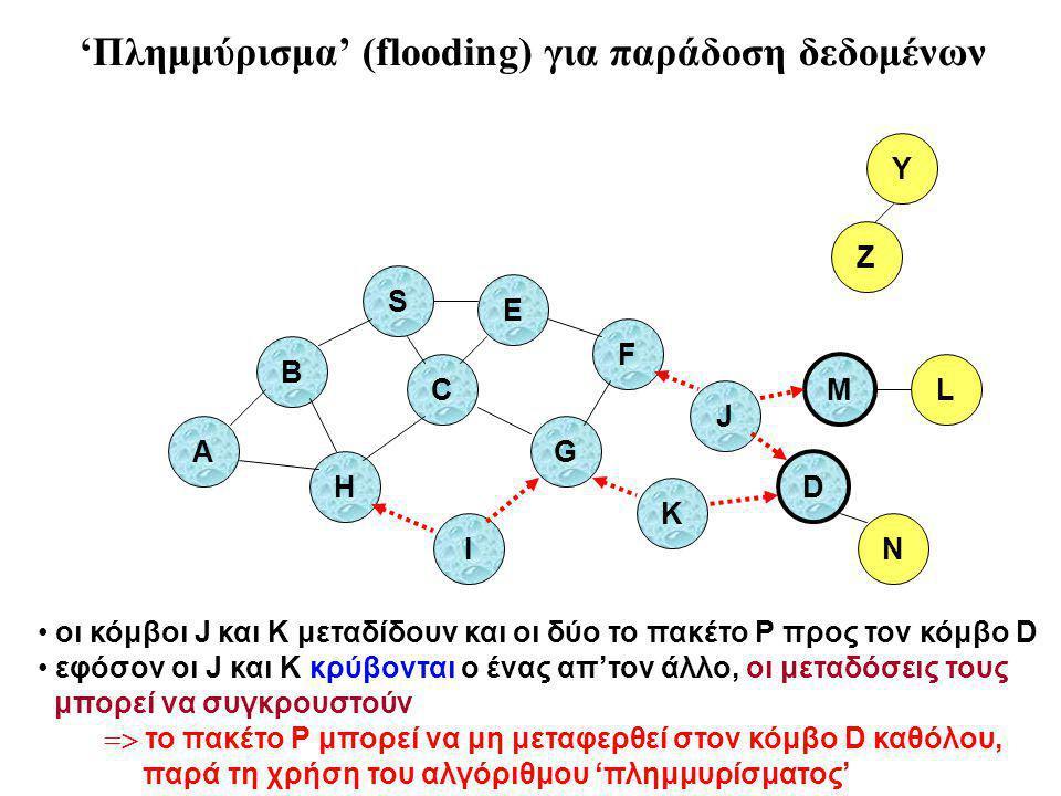 B A S E F H J D C G I K Z Y M οι κόμβοι J και K μεταδίδουν και οι δύο το πακέτο P προς τον κόμβο D εφόσον οι J και K κρύβονται ο ένας απ'τον άλλο, οι μεταδόσεις τους μπορεί να συγκρουστούν  το πακέτο P μπορεί να μη μεταφερθεί στον κόμβο D καθόλου, παρά τη χρήση του αλγόριθμου 'πλημμυρίσματος' N L 'Πλημμύρισμα' (flooding) για παράδοση δεδομένων