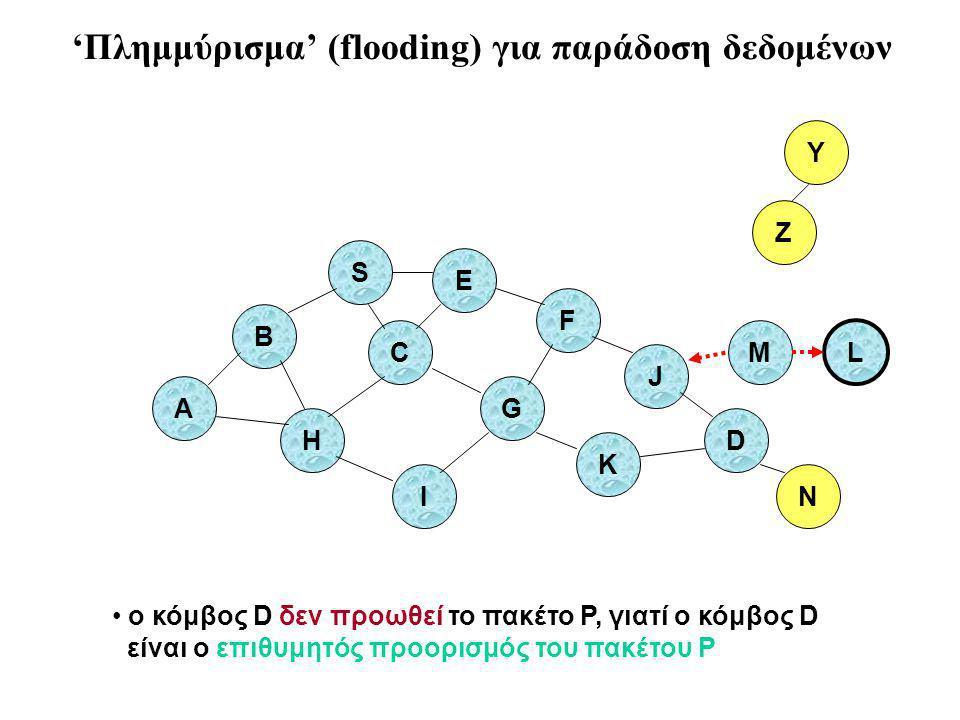 B A S E F H J D C G I K Z Y ο κόμβος D δεν προωθεί το πακέτο P, γιατί ο κόμβος D είναι ο επιθυμητός προορισμός του πακέτου P M N L 'Πλημμύρισμα' (flooding) για παράδοση δεδομένων