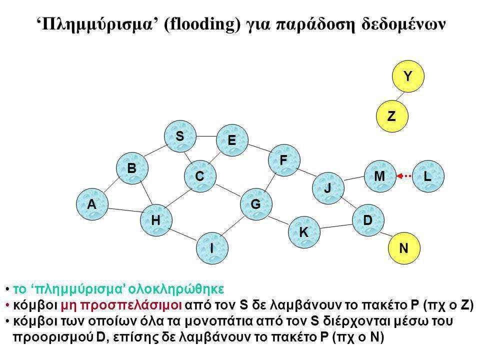 B A S E F H J D C G I K το 'πλημμύρισμα' ολοκληρώθηκε κόμβοι μη προσπελάσιμοι από τον S δε λαμβάνουν το πακέτο P (πχ ο Z) κόμβοι των οποίων όλα τα μονοπάτια από τον S διέρχονται μέσω του προορισμού D, επίσης δε λαμβάνουν το πακέτο P (πχ ο N) Z Y M N L 'Πλημμύρισμα' (flooding) για παράδοση δεδομένων