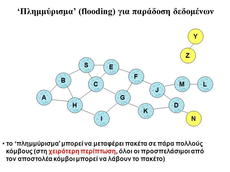 B A S E F H J D C G I K το 'πλημμύρισμα' μπορεί να μεταφέρει πακέτα σε πάρα πολλούς κόμβους (στη χειρότερη περίπτωση, όλοι οι προσπελάσιμοι από τον αποστολέα κόμβοι μπορεί να λάβουν το πακέτο) Z Y M N L 'Πλημμύρισμα' (flooding) για παράδοση δεδομένων