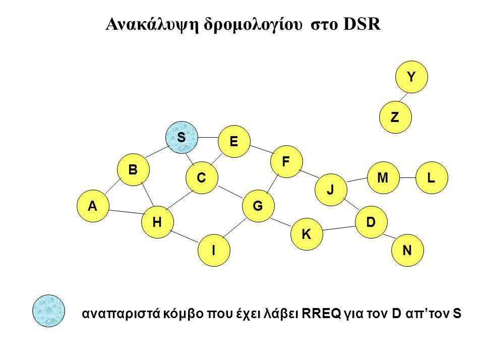 B A S E F H J D C G I K Z Y αναπαριστά κόμβο που έχει λάβει RREQ για τον D απ'τον S M N L Ανακάλυψη δρομολογίου στο DSR