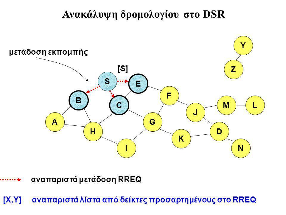 B A S E F H J D C G I K αναπαριστά μετάδοση RREQ Z Y μετάδοση εκπομπής M N L [S] [X,Y] αναπαριστά λίστα από δείκτες προσαρτημένους στο RREQ Ανακάλυψη δρομολογίου στο DSR