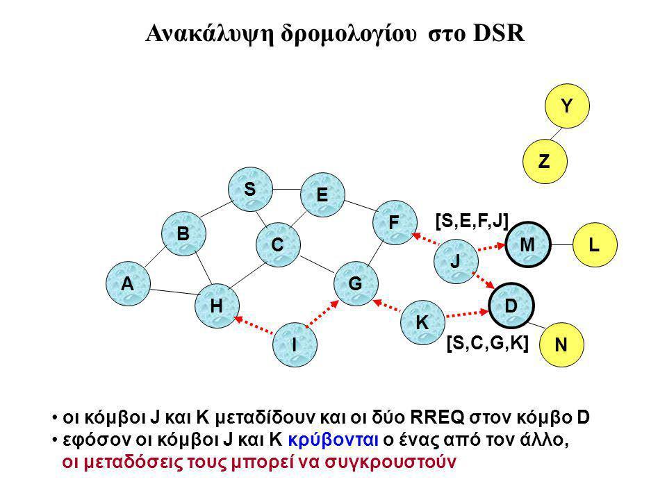 B A S E F H J D C G I K Z Y M οι κόμβοι J και K μεταδίδουν και οι δύο RREQ στον κόμβο D εφόσον οι κόμβοι J και K κρύβονται ο ένας από τον άλλο, οι μεταδόσεις τους μπορεί να συγκρουστούν N L [S,C,G,K] [S,E,F,J] Ανακάλυψη δρομολογίου στο DSR