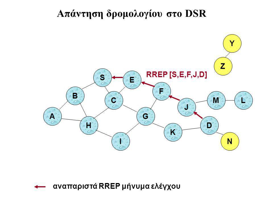 B A S E F H J D C G I K Z Y M N L RREP [S,E,F,J,D] αναπαριστά RREP μήνυμα ελέγχου Απάντηση δρομολογίου στο DSR