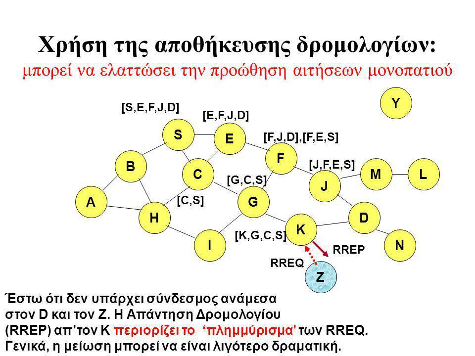 B A S E F H J D C G I K Z Y M N L [S,E,F,J,D] [E,F,J,D] [C,S] [G,C,S] [F,J,D],[F,E,S] [J,F,E,S] RREQ Έστω ότι δεν υπάρχει σύνδεσμος ανάμεσα στον D και τον Z.