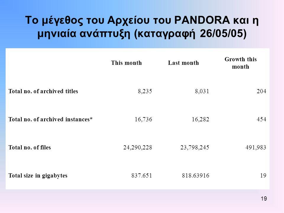 19 Το μέγεθος του Αρχείου του PANDORA και η μηνιαία ανάπτυξη (καταγραφή 26/05/05) This monthLast month Growth this month Total no.