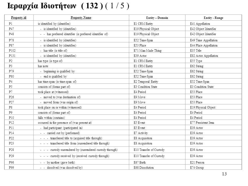 13 Ιεραρχία Ιδιοτήτων ( 132 ) Ιεραρχία Ιδιοτήτων ( 132 ) ( 1 / 5 ) Property idProperty NameEntity – DomainEntity - Range P1is identified by (identifie