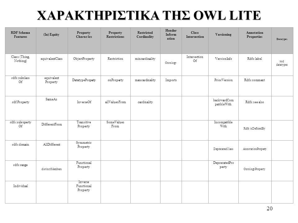 20 ΧΑΡΑΚΤΗΡΙΣΤΙΚΑ ΤΗΣ OWL LITE RDF Schema Features (In) Equity Property Charac/ics Property Restrictions Restricted Cardinality Header Inform ation Cl
