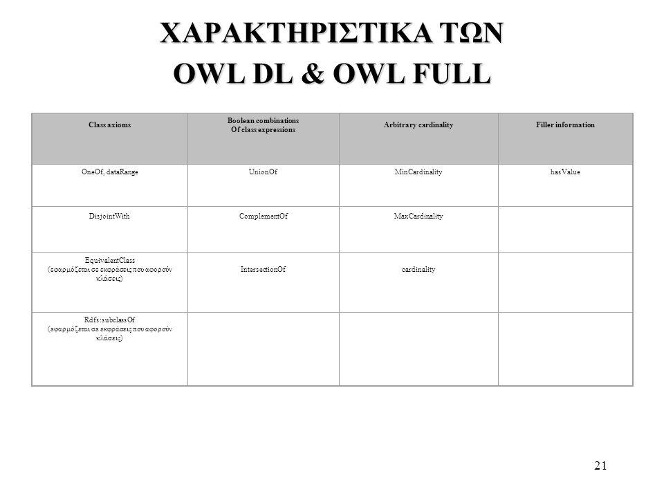 21 ΧΑΡΑΚΤΗΡΙΣΤΙΚΑ ΤΩΝ OWL DL & OWL FULL Class axioms Boolean combinations Of class expressions Arbitrary cardinalityFiller information OneOf, dataRang