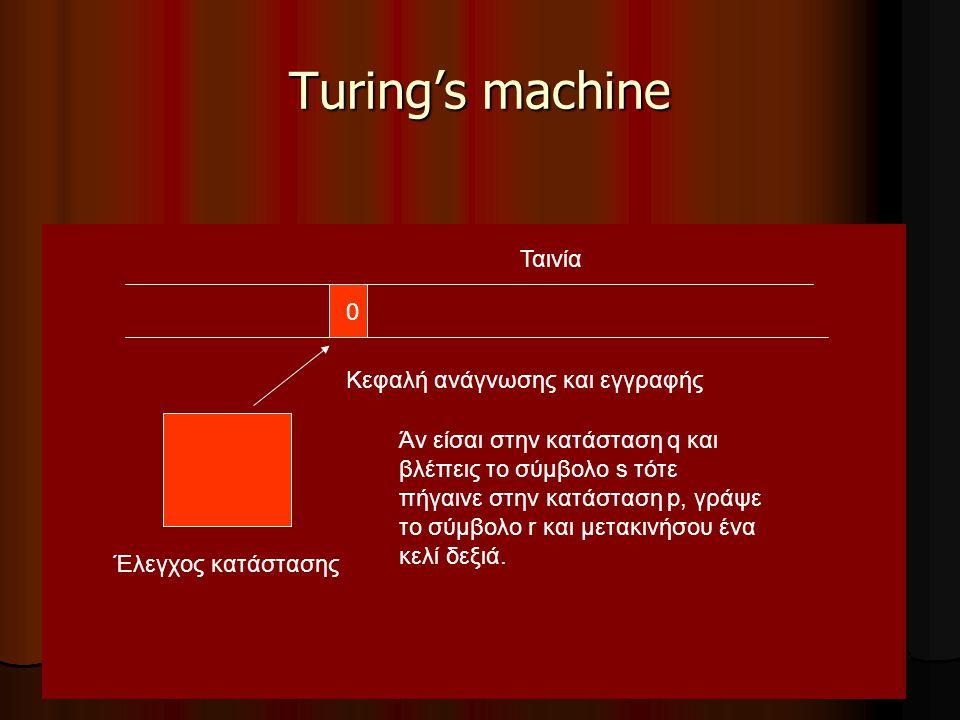 27 Turing's machine Ταινία Έλεγχος κατάστασης 0 Άν είσαι στην κατάσταση q και βλέπεις το σύμβολο s τότε πήγαινε στην κατάσταση p, γράψε το σύμβολο r κ