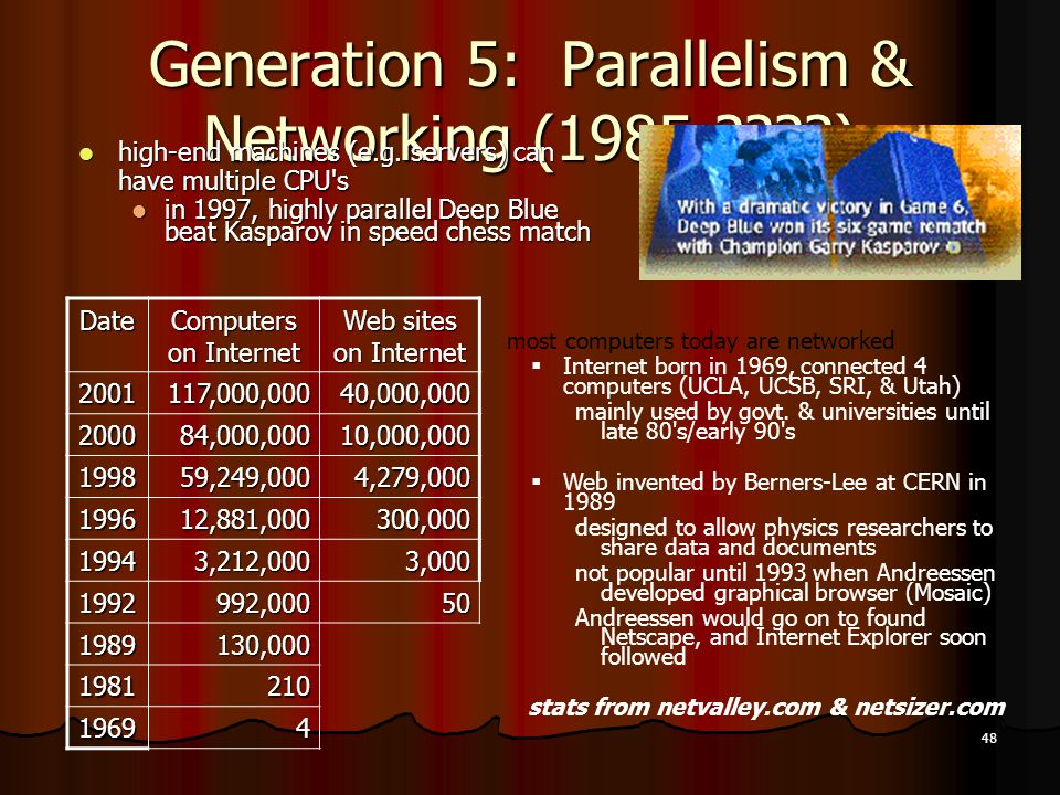 48 Generation 5: Parallelism & Networking (1985-????) high-end machines (e.g. servers) can have multiple CPU's high-end machines (e.g. servers) can ha