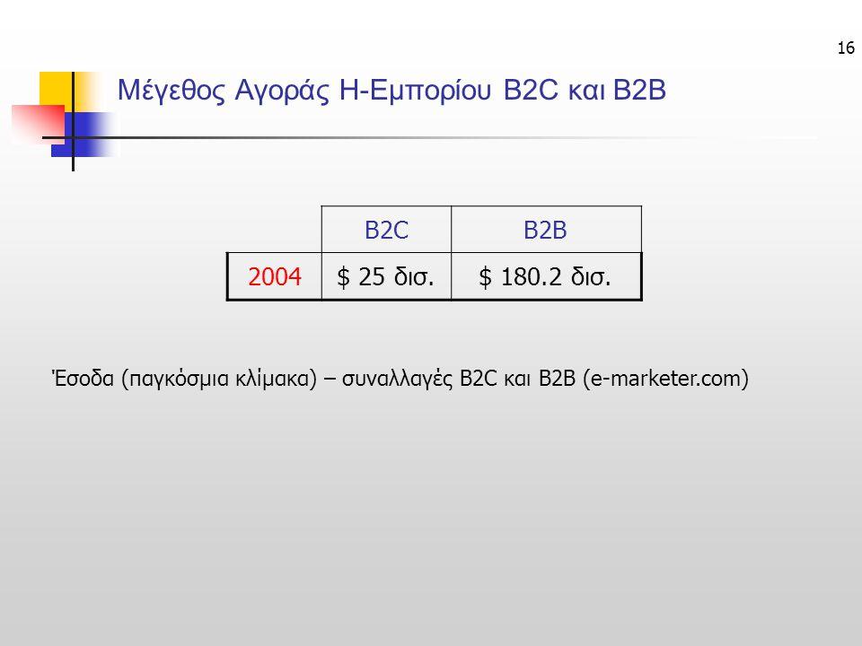 16 Μέγεθος Αγοράς Η-Εμπορίου B2C και B2B B2CB2B 2004$ 25 δισ.$ 180.2 δισ. Έσοδα (παγκόσμια κλίμακα) – συναλλαγές B2C και B2B (e-marketer.com)