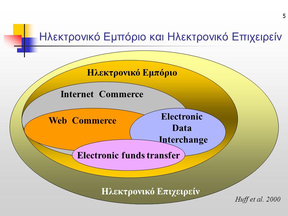 5 Ηλεκτρονικό Επιχειρείν Ηλεκτρονικό Εμπόριο Internet Commerce Web Commerce Electronic Data Interchange Electronic funds transfer Huff et al. 2000 Ηλε