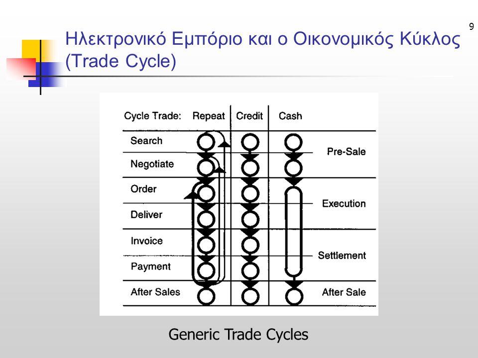 9 Ηλεκτρονικό Εμπόριο και ο Οικονομικός Κύκλος (Trade Cycle) Generic Trade Cycles