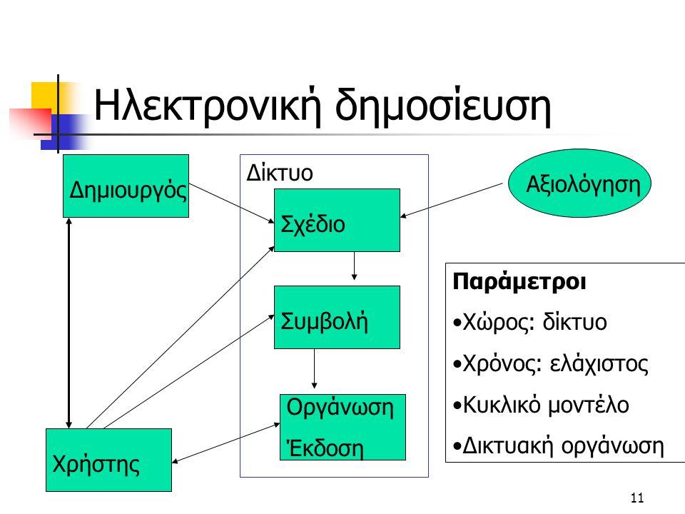 11 Ηλεκτρονική δημοσίευση ΔημιουργόςΣχέδιοΑξιολόγησηΣυμβολήΧρήστης Οργάνωση Έκδοση Δίκτυο Παράμετροι Χώρος: δίκτυο Χρόνος: ελάχιστος Κυκλικό μοντέλο Δικτυακή οργάνωση