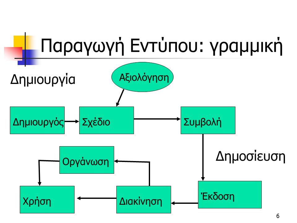 6 Παραγωγή Εντύπου: γραμμική Δημιουργία Δημοσίευση ΔημιουργόςΣχέδιοΑξιολόγησηΣυμβολήΈκδοσηΔιακίνησηΧρήσηΟργάνωση