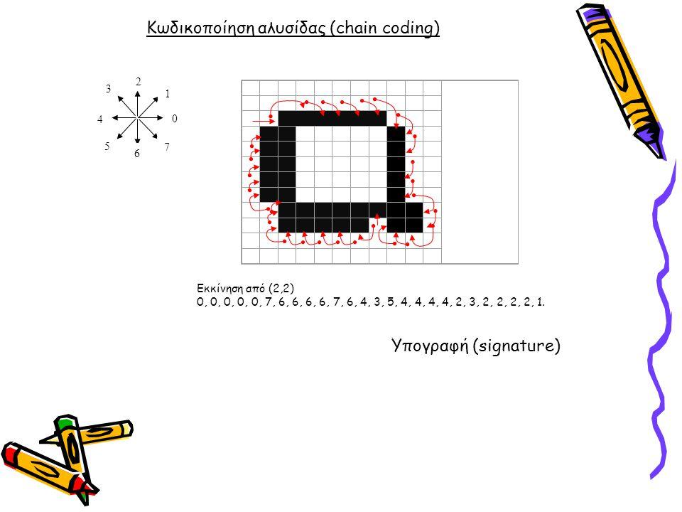 Κωδικοποίηση αλυσίδας (chain coding) 0 7 6 5 4 3 2 1 Εκκίνηση από (2,2) 0, 0, 0, 0, 0, 7, 6, 6, 6, 6, 7, 6, 4, 3, 5, 4, 4, 4, 4, 2, 3, 2, 2, 2, 2, 1.