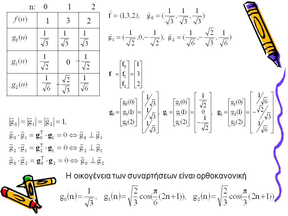 132 0 n: 0 1 2 Η οικογένεια των συναρτήσεων είναι ορθοκανονική