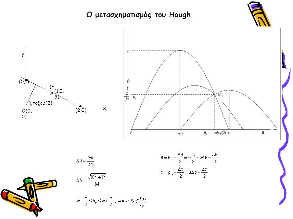 x y τοξεφ(2) ) (ε ) (1,0. 5) (0,1) (2,0) O(0, 0) Ο μετασχηματισμός του Hough