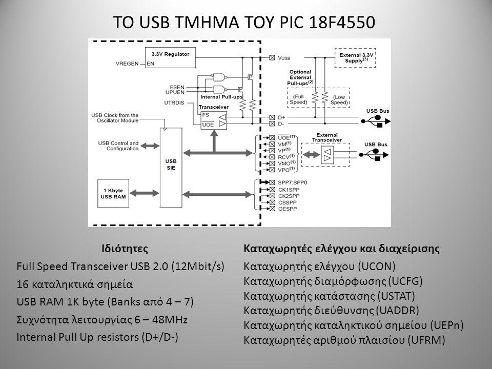 ΤΟ USB ΤΜΗΜΑ ΤΟΥ PIC 18F4550 Ιδιότητες Full Speed Transceiver USB 2.0 (12Mbit/s) 16 καταληκτικά σημεία USB RAM 1Κ byte (Banks από 4 – 7) Συχνότητα λει