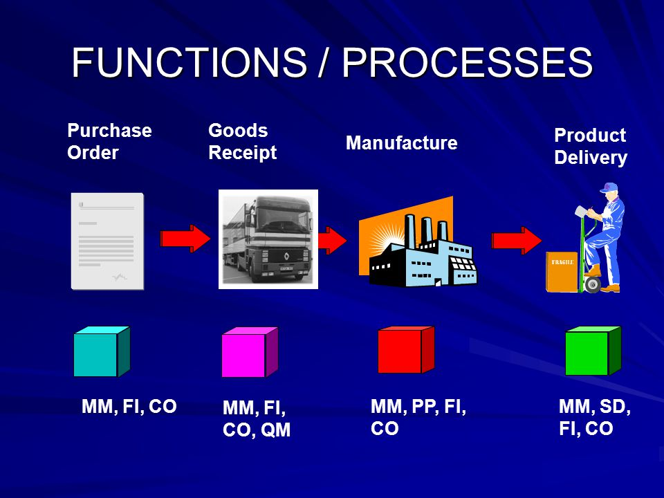 FUNCTIONS / PROCESSES Purchase Order Goods Receipt Product Delivery MM, FI, CO MM, FI, CO, QM MM, PP, FI, CO MM, SD, FI, CO Manufacture