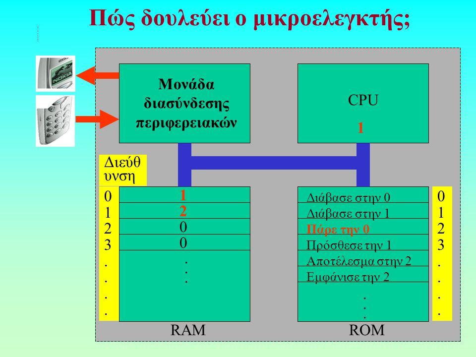Πώς δουλεύει ο μικροελεγκτής; RAMROM CPU Μονάδα διασύνδεσης περιφερειακών............ 0123....0123.... 0123....0123.... 1 2 0 0 Διάβασε στην 0 Διάβασε
