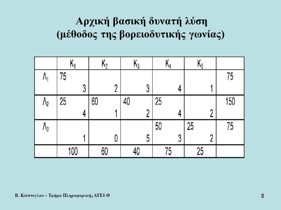 9 Αρχική βασική δυνατή λύση (μέθοδος του ελάχιστου κόστους) Β.