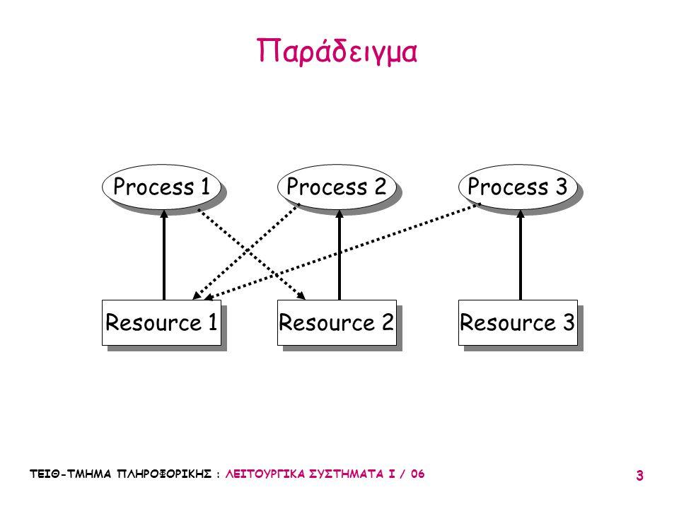 ΤΕΙΘ-ΤΜΗΜΑ ΠΛΗΡΟΦΟΡΙΚΗΣ : ΛΕΙΤΟΥΡΓΙΚΑ ΣΥΣΤΗΜΑΤΑ Ι / 06 3 Παράδειγμα Process 1 Process 2 Resource 1 Resource 2 Process 3 Resource 3