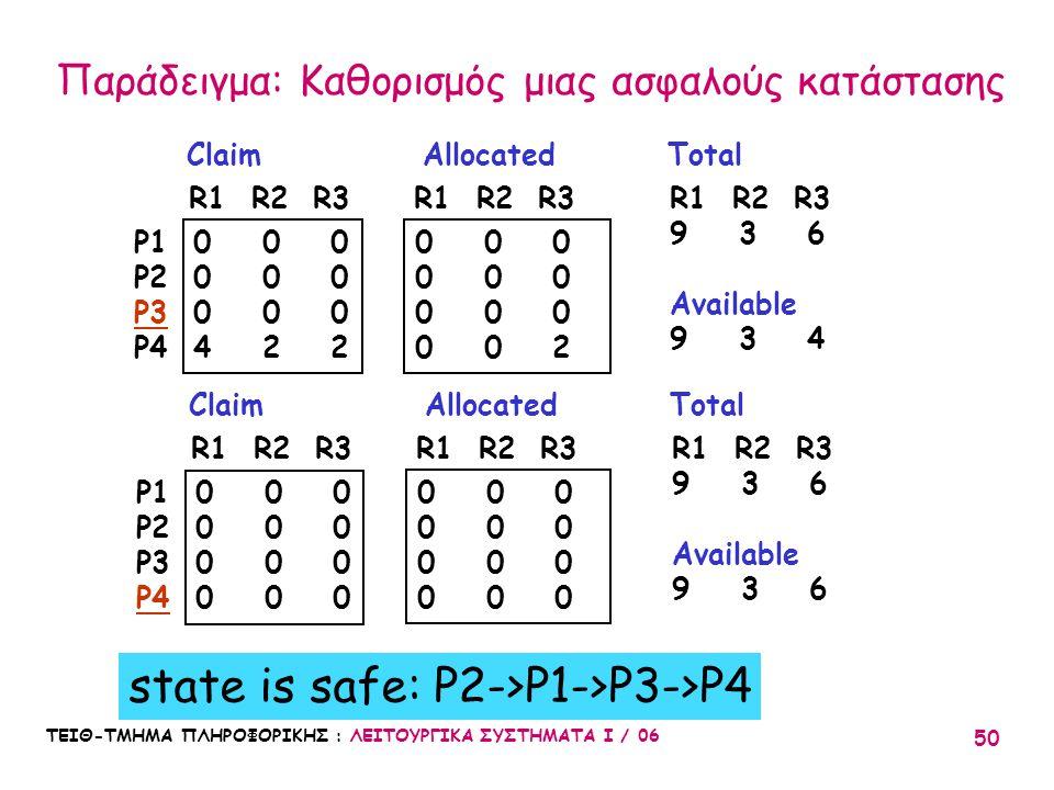 ΤΕΙΘ-ΤΜΗΜΑ ΠΛΗΡΟΦΟΡΙΚΗΣ : ΛΕΙΤΟΥΡΓΙΚΑ ΣΥΣΤΗΜΑΤΑ Ι / 06 50 Claim Allocated Total 0 0 0 4 2 2 0 0 0 0 0 2 P1 P2 P3 P4 R1 R2 R3 9 3 6 Available 9 3 4 Cla