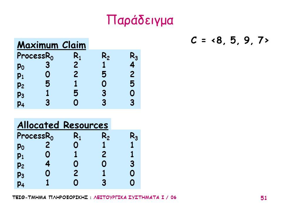 ΤΕΙΘ-ΤΜΗΜΑ ΠΛΗΡΟΦΟΡΙΚΗΣ : ΛΕΙΤΟΥΡΓΙΚΑ ΣΥΣΤΗΜΑΤΑ Ι / 06 51 ProcessR 0 R 1 R 2 R 3 p 0 3214 p 1 0252 p 2 5105 p 3 1530 p 4 3033 Maximum Claim ProcessR 0