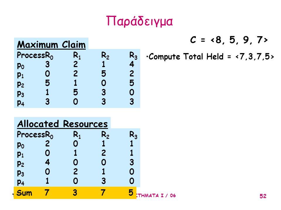 ΤΕΙΘ-ΤΜΗΜΑ ΠΛΗΡΟΦΟΡΙΚΗΣ : ΛΕΙΤΟΥΡΓΙΚΑ ΣΥΣΤΗΜΑΤΑ Ι / 06 52 ProcessR 0 R 1 R 2 R 3 p 0 3214 p 1 0252 p 2 5105 p 3 1530 p 4 3033 Maximum Claim ProcessR 0