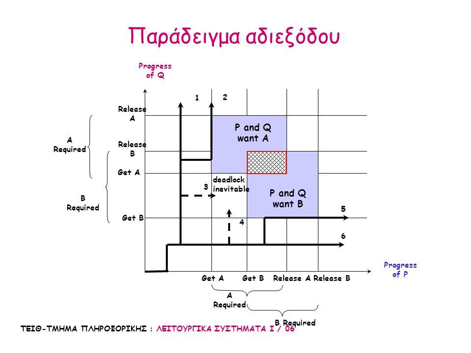 ΤΕΙΘ-ΤΜΗΜΑ ΠΛΗΡΟΦΟΡΙΚΗΣ : ΛΕΙΤΟΥΡΓΙΚΑ ΣΥΣΤΗΜΑΤΑ Ι / 06 Κυκλική αναμονή –Πρέπει να υπάρχει μια κυκλική αλυσίδα με 2 ή περισσότερες διεργασίες –Κάθε μια διεργασία περιμένει έναν πόρο που κατέχεται από άλλη διεργασία της αλυσίδας –Προλαμβάνεται με τον ορισμό μια γραμμικής διάταξης των πόρων Resource B Resource A Process P1 Process P2 απαιτεί δεσμεύεται απαιτεί δεσμεύεται