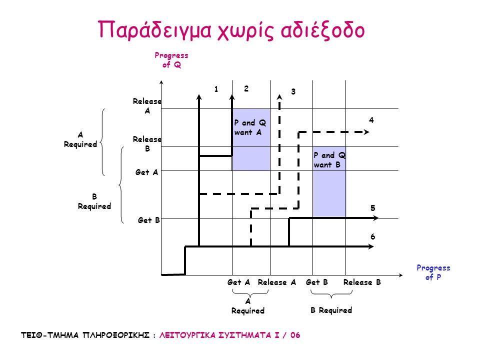 ΤΕΙΘ-ΤΜΗΜΑ ΠΛΗΡΟΦΟΡΙΚΗΣ : ΛΕΙΤΟΥΡΓΙΚΑ ΣΥΣΤΗΜΑΤΑ Ι / 06 50 Claim Allocated Total 0 0 0 4 2 2 0 0 0 0 0 2 P1 P2 P3 P4 R1 R2 R3 9 3 6 Available 9 3 4 Claim Allocated Total 0 0 0 P1 P2 P3 P4 R1 R2 R3 9 3 6 Available 9 3 6 state is safe: P2->P1->P3->P4 Παράδειγμα: Καθορισμός μιας ασφαλούς κατάστασης