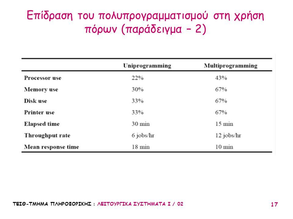 ΤΕΙΘ-ΤΜΗΜΑ ΠΛΗΡΟΦΟΡΙΚΗΣ : ΛΕΙΤΟΥΡΓΙΚΑ ΣΥΣΤΗΜΑΤΑ Ι / 02 17 Επίδραση του πολυπρογραμματισμού στη χρήση πόρων (παράδειγμα – 2)