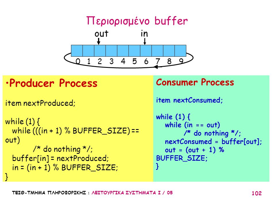 ΤΕΙΘ-ΤΜΗΜΑ ΠΛΗΡΟΦΟΡΙΚΗΣ : ΛΕΙΤΟΥΡΓΙΚΑ ΣΥΣΤΗΜΑΤΑ Ι / 05 102 Producer Process item nextProduced; while (1) { while (((in + 1) % BUFFER_SIZE) == out) /*