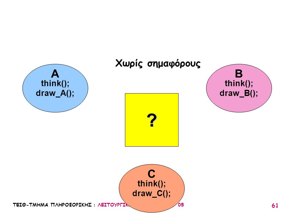 ΤΕΙΘ-ΤΜΗΜΑ ΠΛΗΡΟΦΟΡΙΚΗΣ : ΛΕΙΤΟΥΡΓΙΚΑ ΣΥΣΤΗΜΑΤΑ Ι / 05 61 think(); draw_A(); think(); draw_B(); think(); draw_C(); A C B ? Χωρίς σημαφόρους