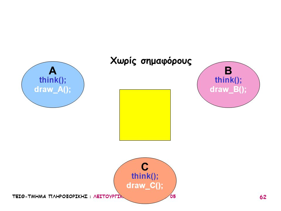 ΤΕΙΘ-ΤΜΗΜΑ ΠΛΗΡΟΦΟΡΙΚΗΣ : ΛΕΙΤΟΥΡΓΙΚΑ ΣΥΣΤΗΜΑΤΑ Ι / 05 62 think(); draw_A(); think(); draw_B(); think(); draw_C(); A C B Χωρίς σημαφόρους