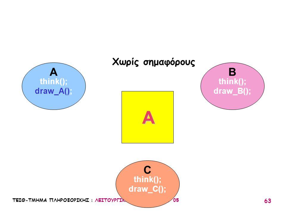 ΤΕΙΘ-ΤΜΗΜΑ ΠΛΗΡΟΦΟΡΙΚΗΣ : ΛΕΙΤΟΥΡΓΙΚΑ ΣΥΣΤΗΜΑΤΑ Ι / 05 63 think(); draw_A(); think(); draw_B(); think(); draw_C(); A C B A Χωρίς σημαφόρους