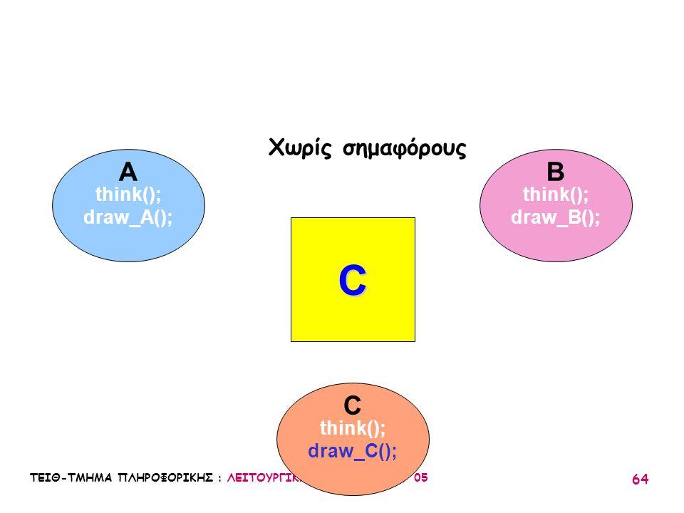ΤΕΙΘ-ΤΜΗΜΑ ΠΛΗΡΟΦΟΡΙΚΗΣ : ΛΕΙΤΟΥΡΓΙΚΑ ΣΥΣΤΗΜΑΤΑ Ι / 05 64 think(); draw_A(); think(); draw_B(); think(); draw_C(); A C B C Χωρίς σημαφόρους