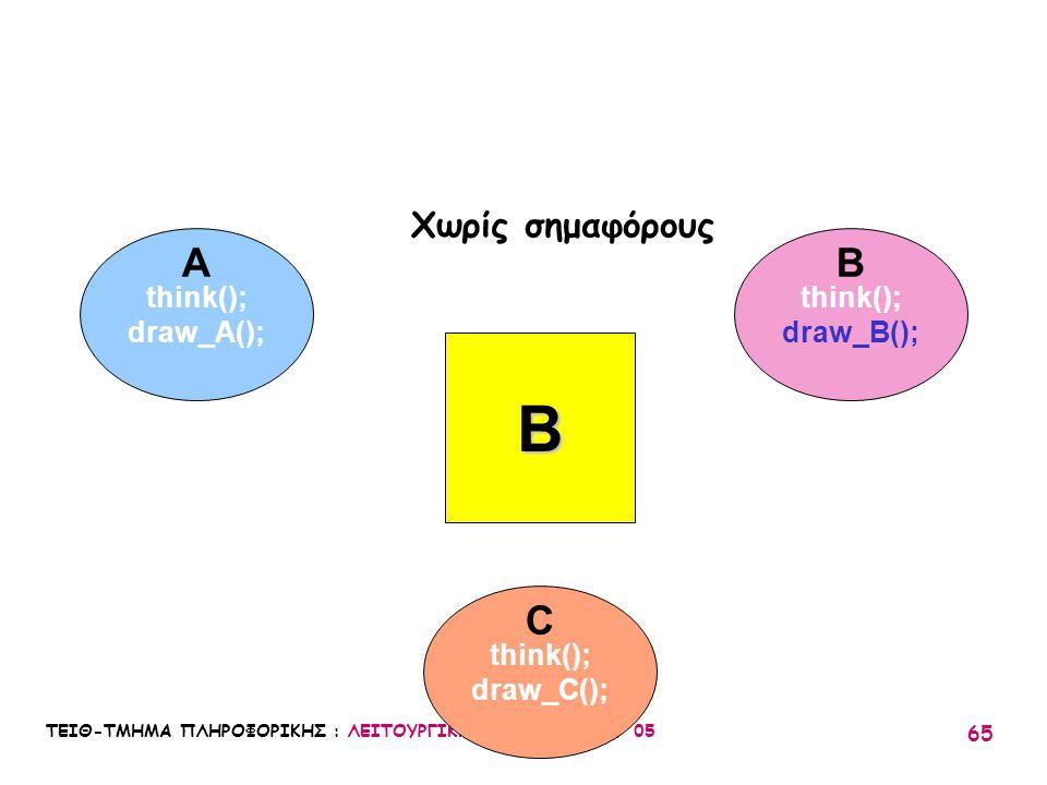 ΤΕΙΘ-ΤΜΗΜΑ ΠΛΗΡΟΦΟΡΙΚΗΣ : ΛΕΙΤΟΥΡΓΙΚΑ ΣΥΣΤΗΜΑΤΑ Ι / 05 65 think(); draw_A(); think(); draw_B(); think(); draw_C(); A C B B Χωρίς σημαφόρους