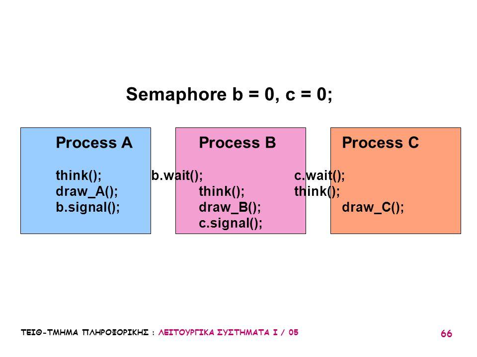 ΤΕΙΘ-ΤΜΗΜΑ ΠΛΗΡΟΦΟΡΙΚΗΣ : ΛΕΙΤΟΥΡΓΙΚΑ ΣΥΣΤΗΜΑΤΑ Ι / 05 66 Process AProcess BProcess C think();b.wait();c.wait(); draw_A();think();think(); b.signal();