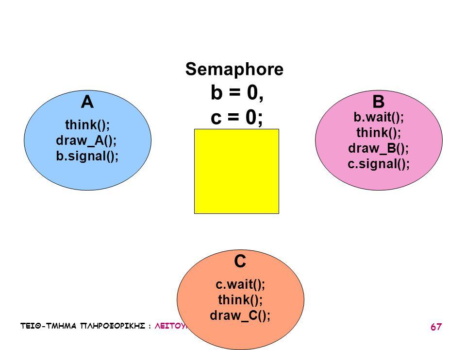 ΤΕΙΘ-ΤΜΗΜΑ ΠΛΗΡΟΦΟΡΙΚΗΣ : ΛΕΙΤΟΥΡΓΙΚΑ ΣΥΣΤΗΜΑΤΑ Ι / 05 67 think(); draw_A(); b.signal(); b.wait(); think(); draw_B(); c.signal(); c.wait(); think(); d
