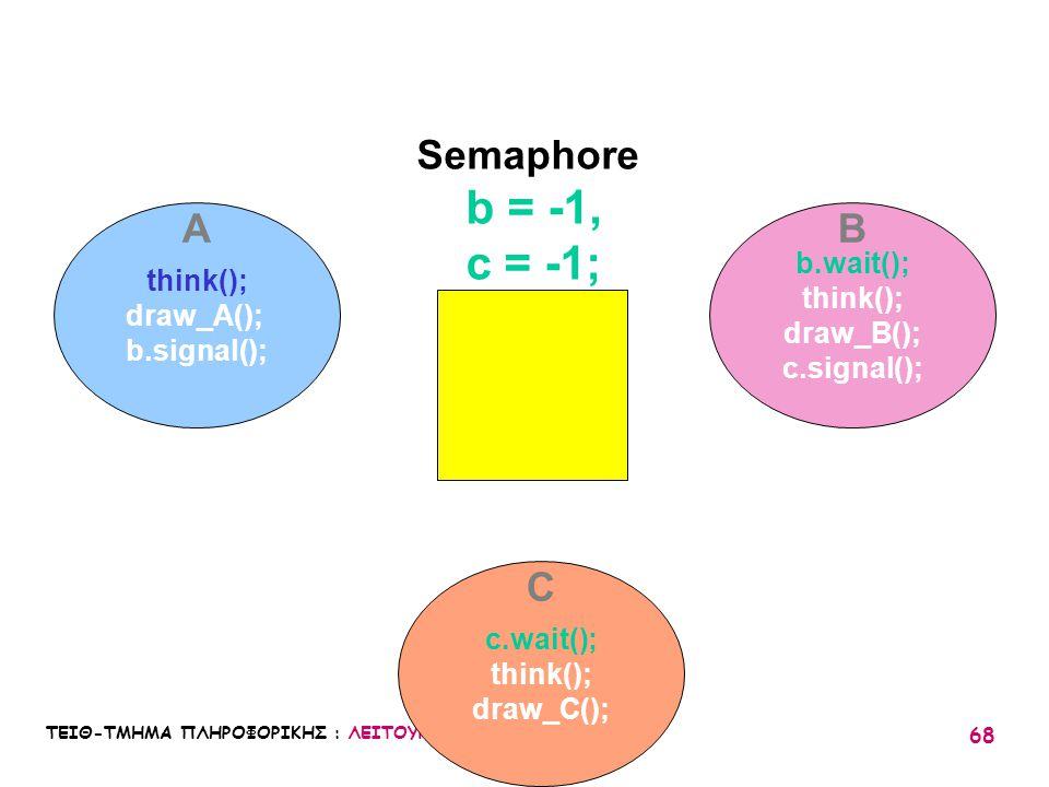 ΤΕΙΘ-ΤΜΗΜΑ ΠΛΗΡΟΦΟΡΙΚΗΣ : ΛΕΙΤΟΥΡΓΙΚΑ ΣΥΣΤΗΜΑΤΑ Ι / 05 68 think(); draw_A(); b.signal(); b.wait(); think(); draw_B(); c.signal(); c.wait(); think(); d