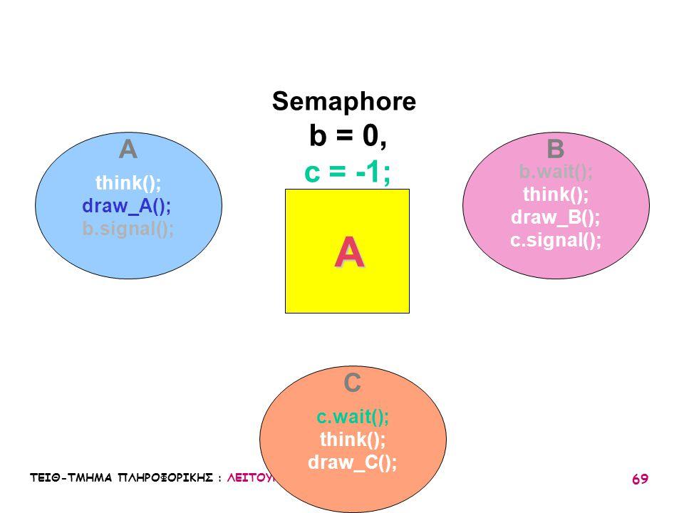 ΤΕΙΘ-ΤΜΗΜΑ ΠΛΗΡΟΦΟΡΙΚΗΣ : ΛΕΙΤΟΥΡΓΙΚΑ ΣΥΣΤΗΜΑΤΑ Ι / 05 69 think(); draw_A(); b.signal(); b.wait(); think(); draw_B(); c.signal(); c.wait(); think(); d