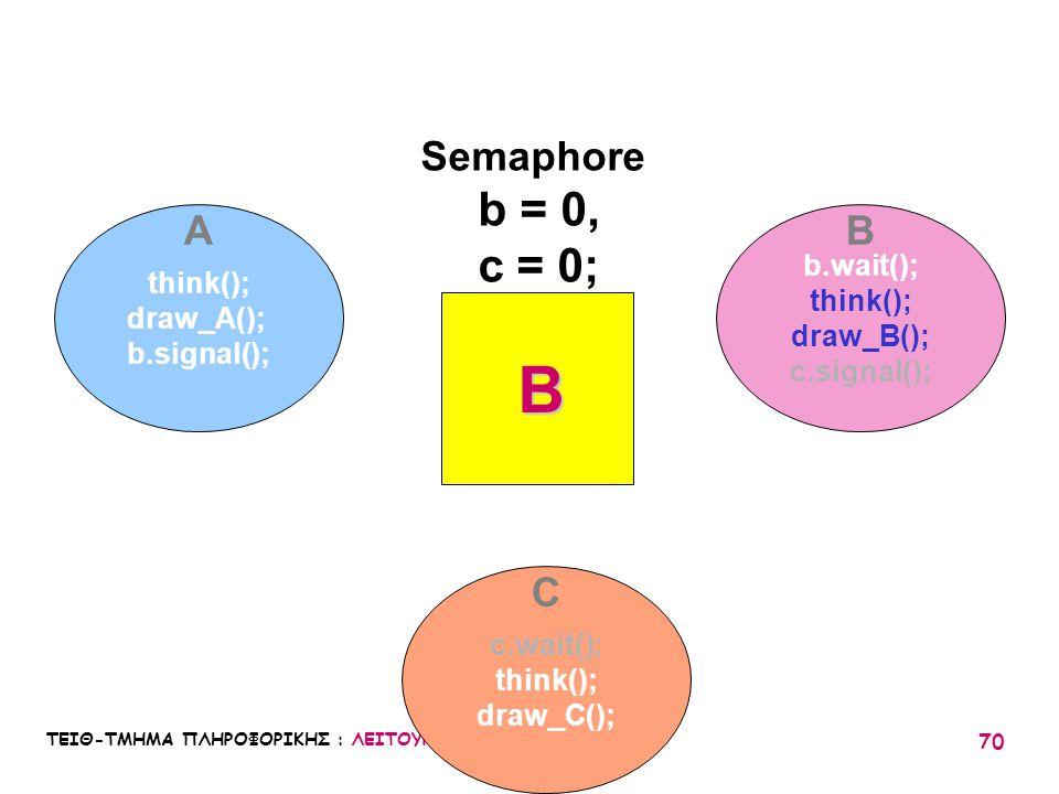 ΤΕΙΘ-ΤΜΗΜΑ ΠΛΗΡΟΦΟΡΙΚΗΣ : ΛΕΙΤΟΥΡΓΙΚΑ ΣΥΣΤΗΜΑΤΑ Ι / 05 70 think(); draw_A(); b.signal(); b.wait(); think(); draw_B(); c.signal(); c.wait(); think(); d