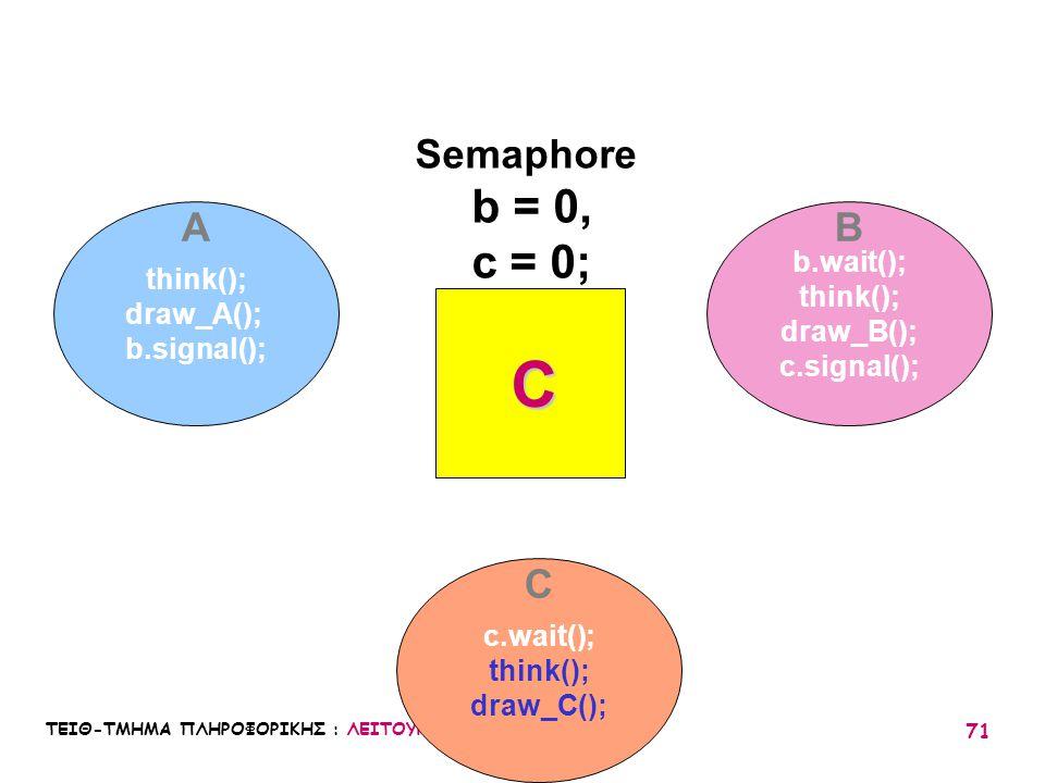 ΤΕΙΘ-ΤΜΗΜΑ ΠΛΗΡΟΦΟΡΙΚΗΣ : ΛΕΙΤΟΥΡΓΙΚΑ ΣΥΣΤΗΜΑΤΑ Ι / 05 71 think(); draw_A(); b.signal(); b.wait(); think(); draw_B(); c.signal(); c.wait(); think(); d