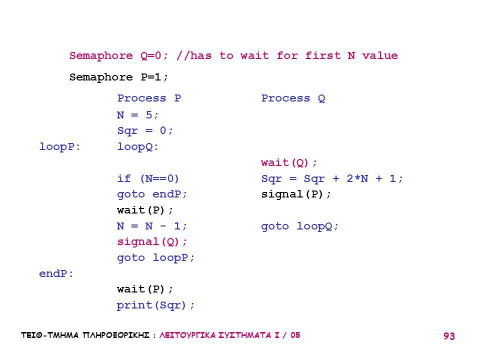ΤΕΙΘ-ΤΜΗΜΑ ΠΛΗΡΟΦΟΡΙΚΗΣ : ΛΕΙΤΟΥΡΓΙΚΑ ΣΥΣΤΗΜΑΤΑ Ι / 05 93 Semaphore Q=0; //has to wait for first N value Semaphore P=1; Process PProcess Q N = 5; Sqr
