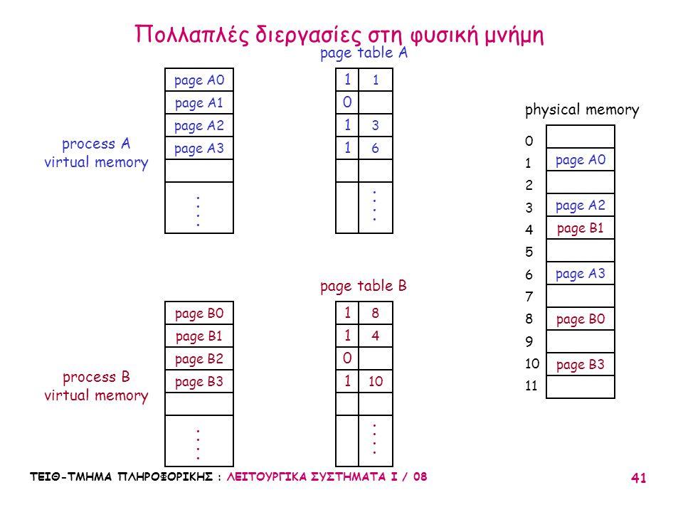 ΤΕΙΘ-ΤΜΗΜΑ ΠΛΗΡΟΦΟΡΙΚΗΣ : ΛΕΙΤΟΥΡΓΙΚΑ ΣΥΣΤΗΜΑΤΑ Ι / 08 41 Πολλαπλές διεργασίες στη φυσική μνήμη page A0 page A2 page B1 process A virtual memory physi