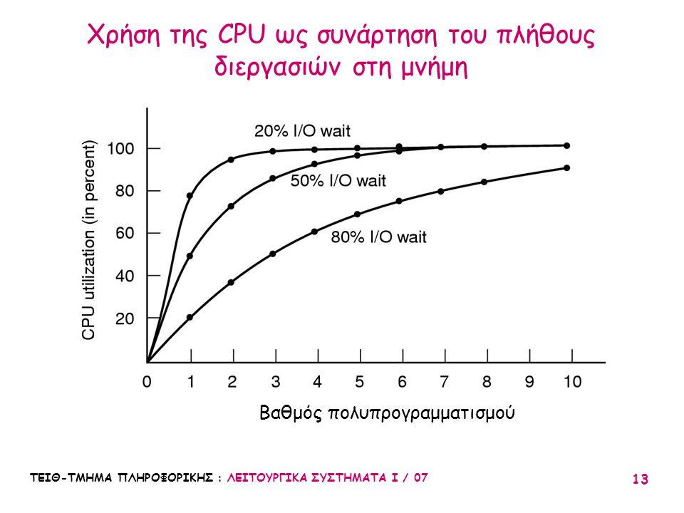 ΤΕΙΘ-ΤΜΗΜΑ ΠΛΗΡΟΦΟΡΙΚΗΣ : ΛΕΙΤΟΥΡΓΙΚΑ ΣΥΣΤΗΜΑΤΑ Ι / 07 13 Χρήση της CPU ως συνάρτηση του πλήθους διεργασιών στη μνήμη Βαθμός πολυπρογραμματισμού